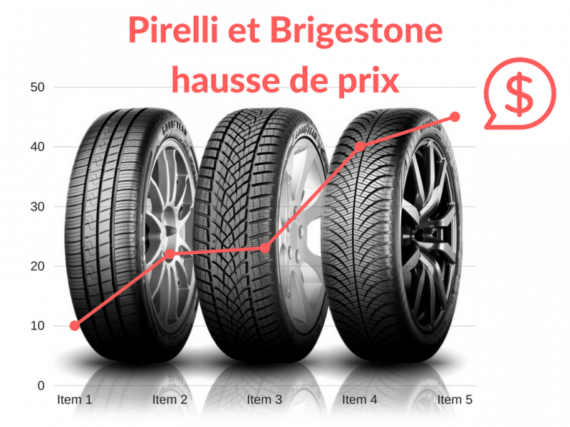 Pirelli et Bridgestone augmentent leur tarifs dès avril 2017