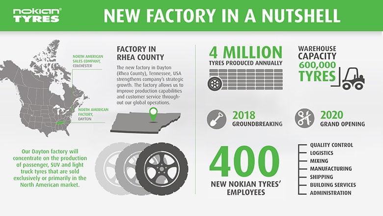 Infomartions chiffrees sur la nouvelle usine de Nokian aux Etats-Unis