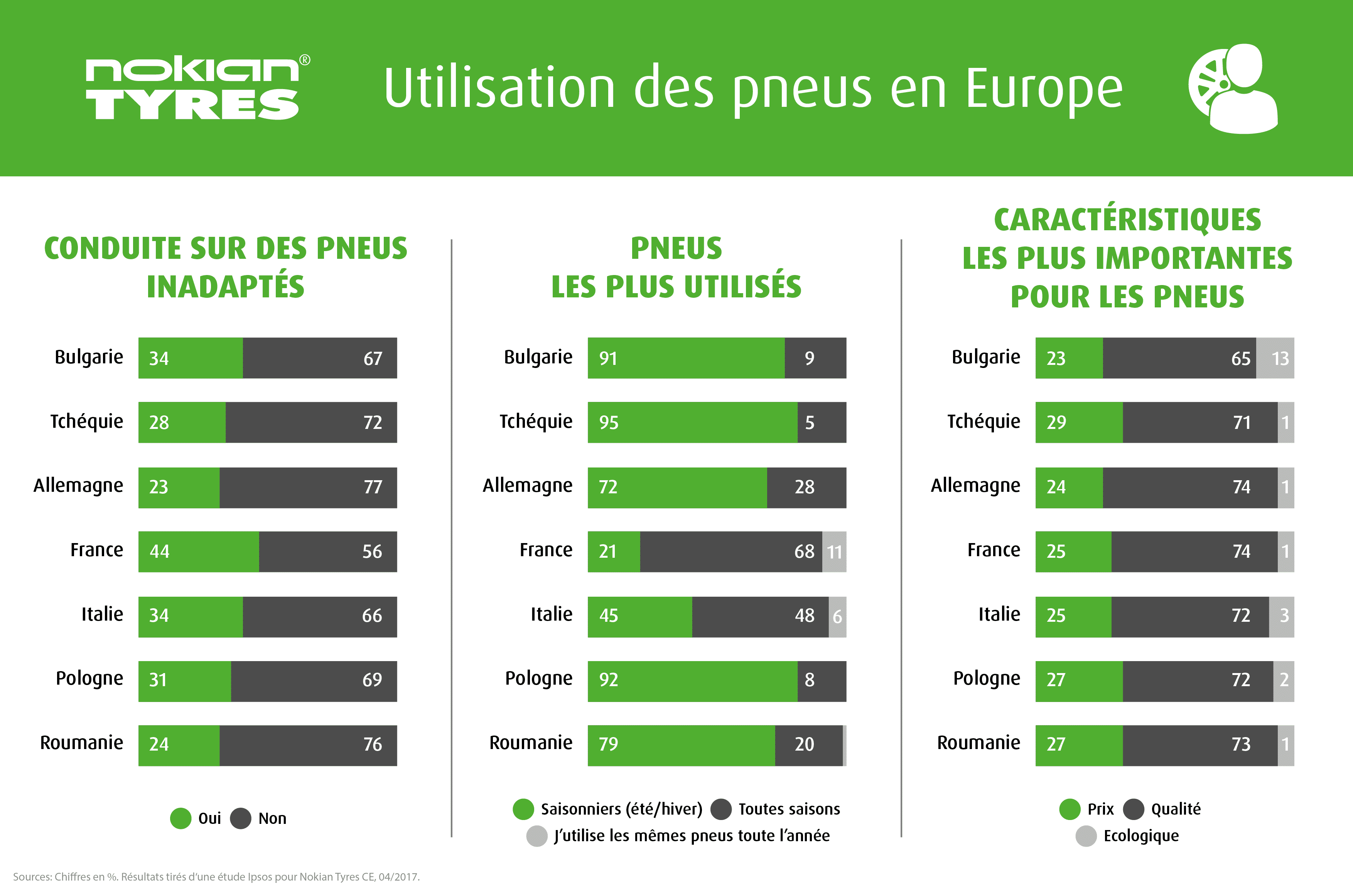 Utilisation des pneus en Étude Nokian et Ipsos Europe Etude Nokian Tyres