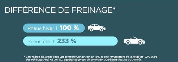 Test de la différence de distances de freinage entre un pneu été et un pneu hiver
