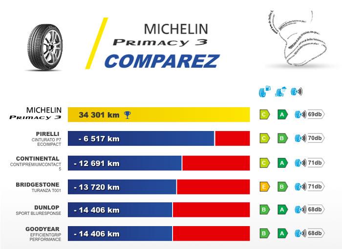test de longevité Michelin Primacy 3