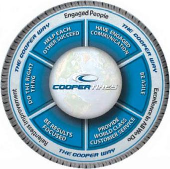 The Cooper Way : les valeurs de la marque