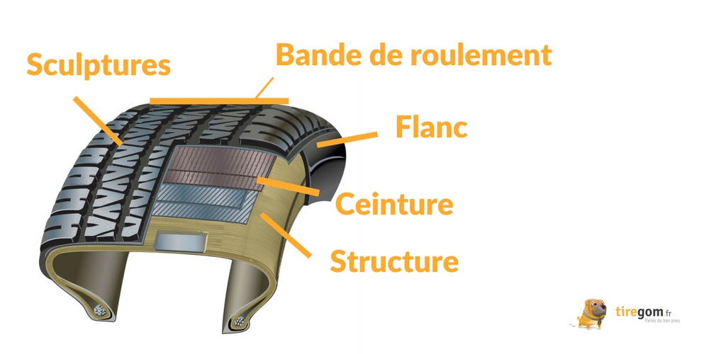 Schema structure de pneumatique