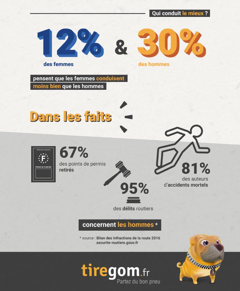 Tiregom infographie sur la conduite des femmes et des hommes