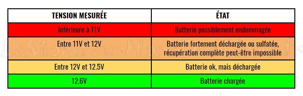 Tension batterie moto